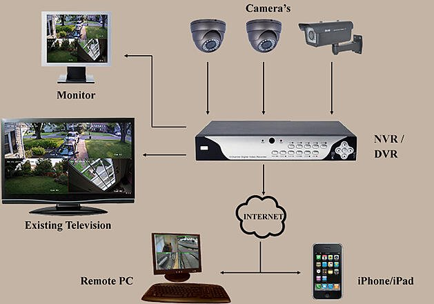 Home Video Surveillance Diagram