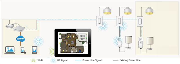 Smart lighting controls diagram